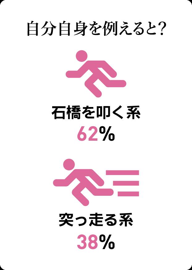 質問カード14:自分自身を例えると? 石橋を叩く系62% 突っ走る系38%