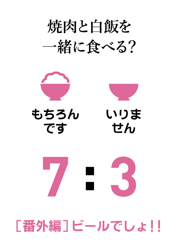 質問カード16:焼肉と白飯を一緒に食べる? 7割食べる