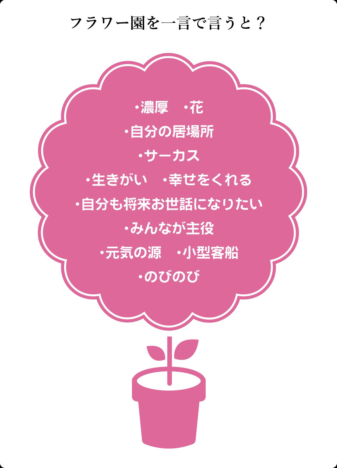 質問カード19:フラワー園を一言で言うと? ・自分も将来お世話になりたい・自分の居場所・サーカス・生きがい幸せをくれる