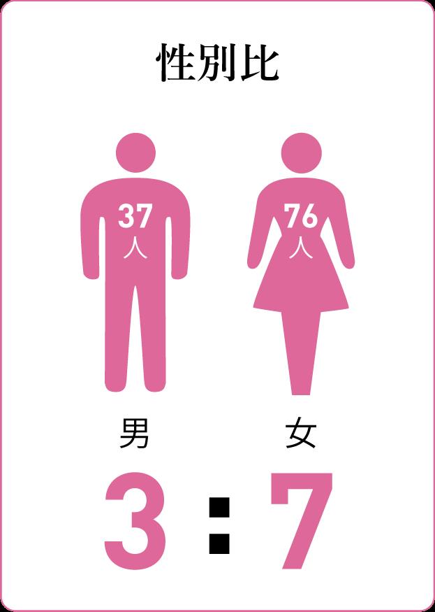 質問カード1:性別比 7割女性