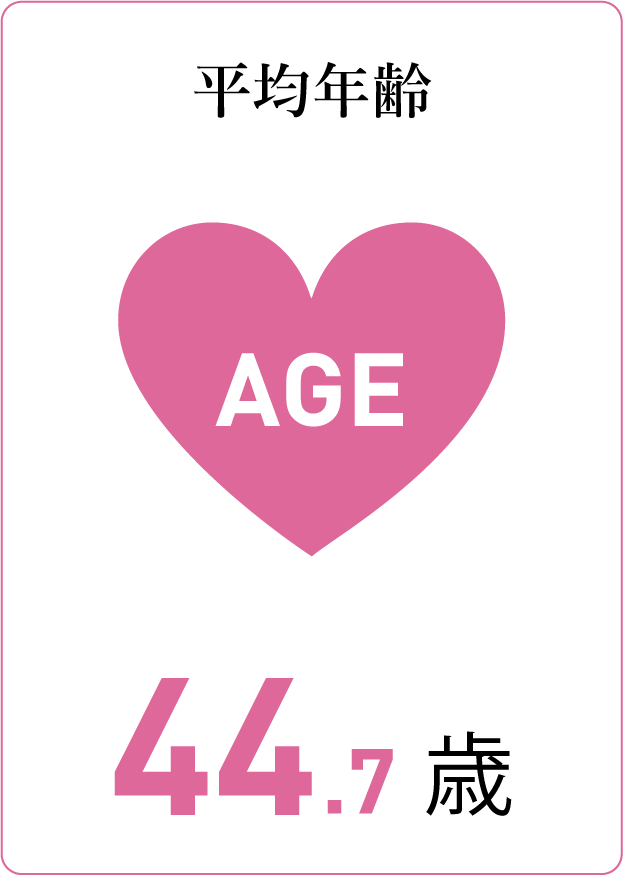 質問カード2:平均年齢 44.7歳