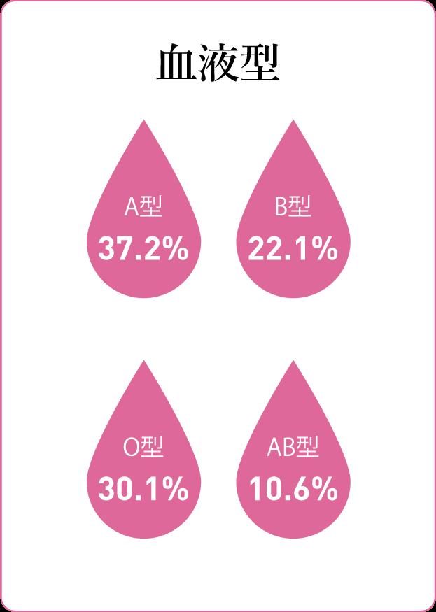質問カード4:血液型 A型37.2%B型22.1%O型30.1%AB型10.6%