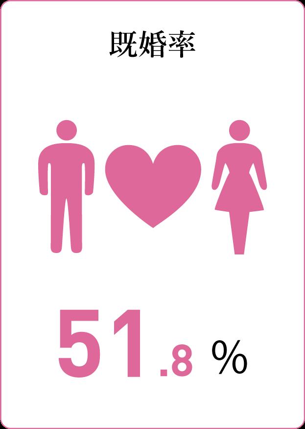 質問カード5:既婚率 51.8%