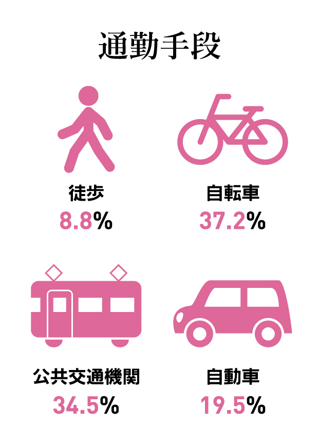質問カード6:通勤手段 徒歩8.8%自転車37.2%公共交通機関34.5%自動車19.5%