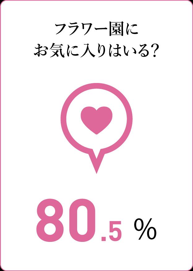 質問カード7:フラワー園にお気に入りはいる? 80.5%