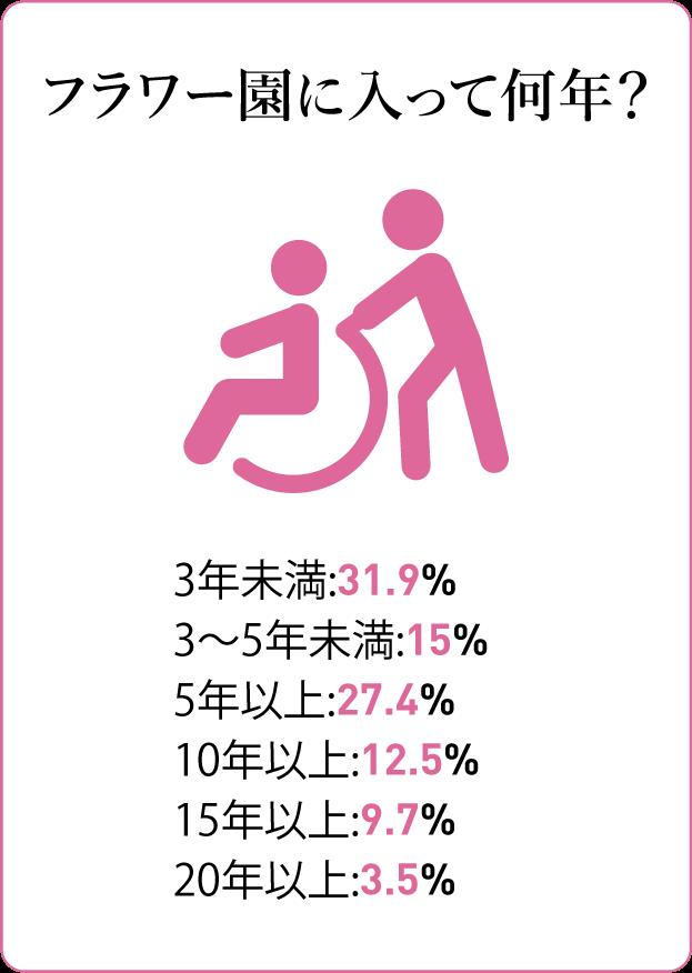 質問カード8:フラワー園での勤続年数 3年未満:31.9%(36人)3年未満:31.9%(36人)5年以上:27.4%(31人)10年以上:12.5%(14人)15年以上:9.7%(11人)20年以上:3.5%(4人)
