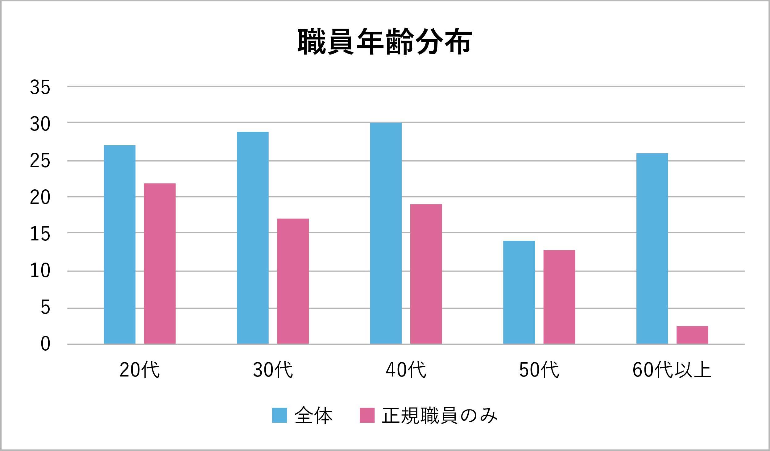 年齢分布グラフ