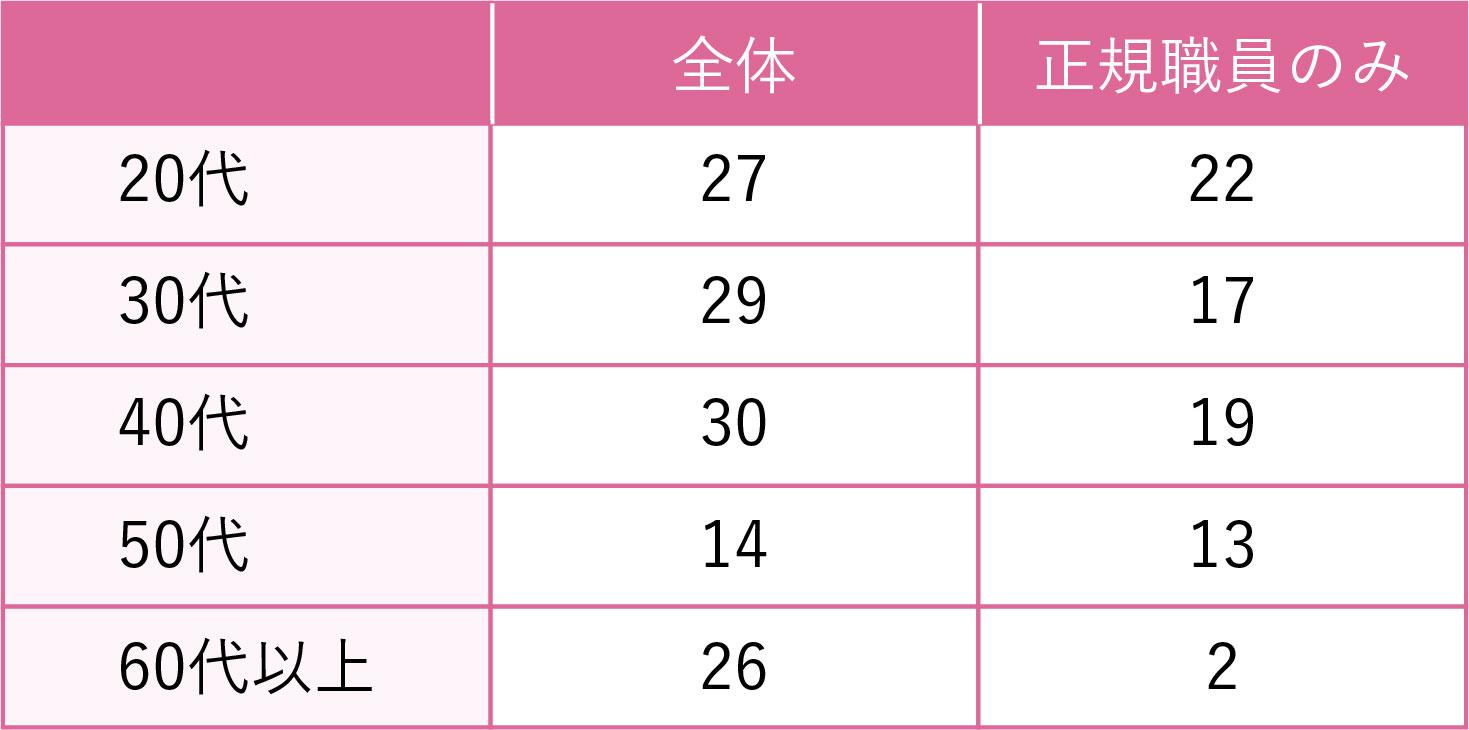 年齢分布の人数表